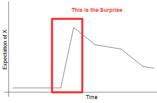 surpriseGraph